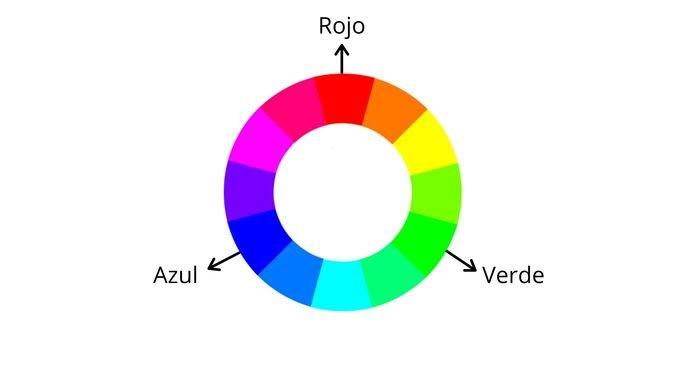 círculos cromáticos